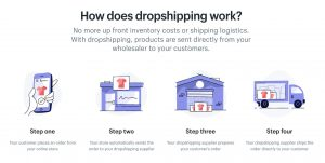 dropshipping-explained