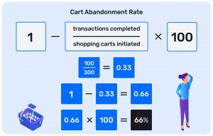 Cart-abandonment rate