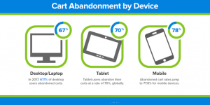 cart-abandonment-by-device