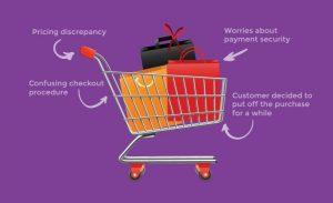 reasons of Shopping Cart Abandonment