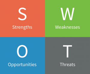 How to conduct SWOT competitive analysis